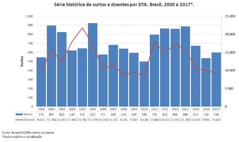 Surtos alimentares no Brasil – Dados atualizados em junho de 2018